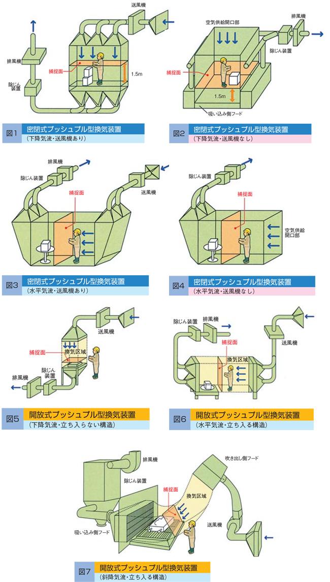 プッシュプル型換気装置