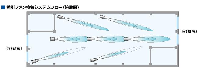 断面気流分布(側面図)
